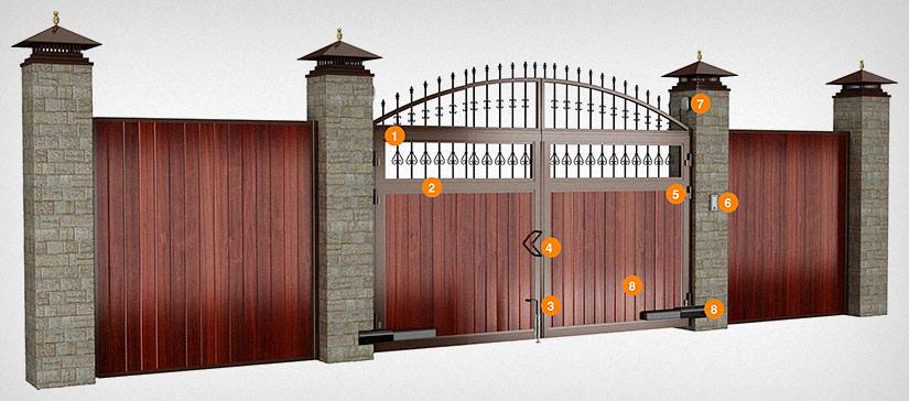 Распашные ворота (схема)
